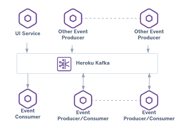 architecture diagram of Apache Kafka as a central message broker for a set of microservices