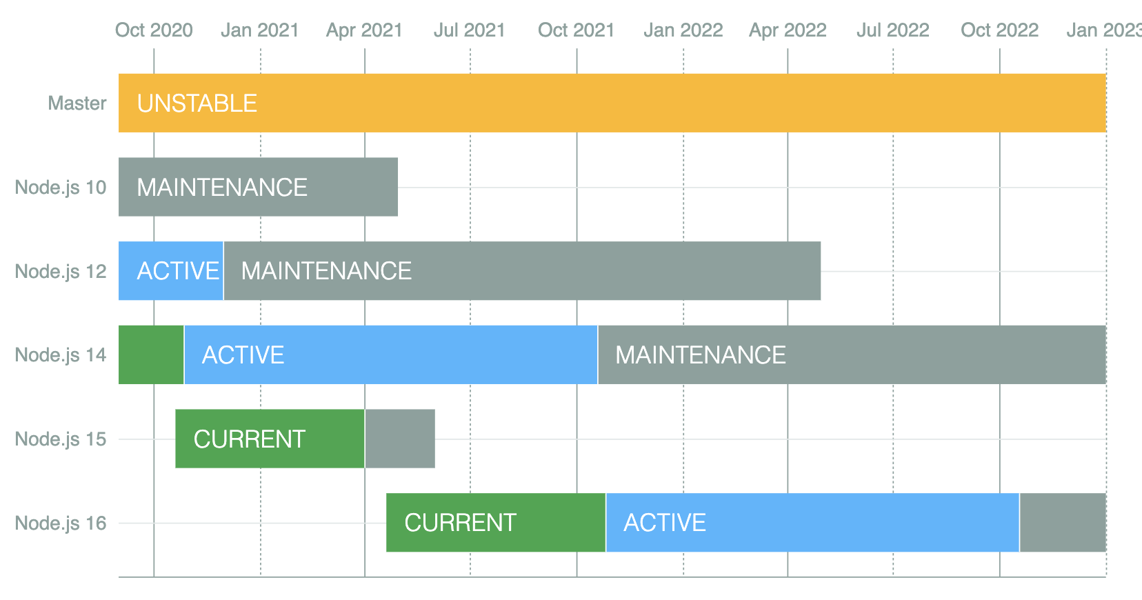 node lts schedule