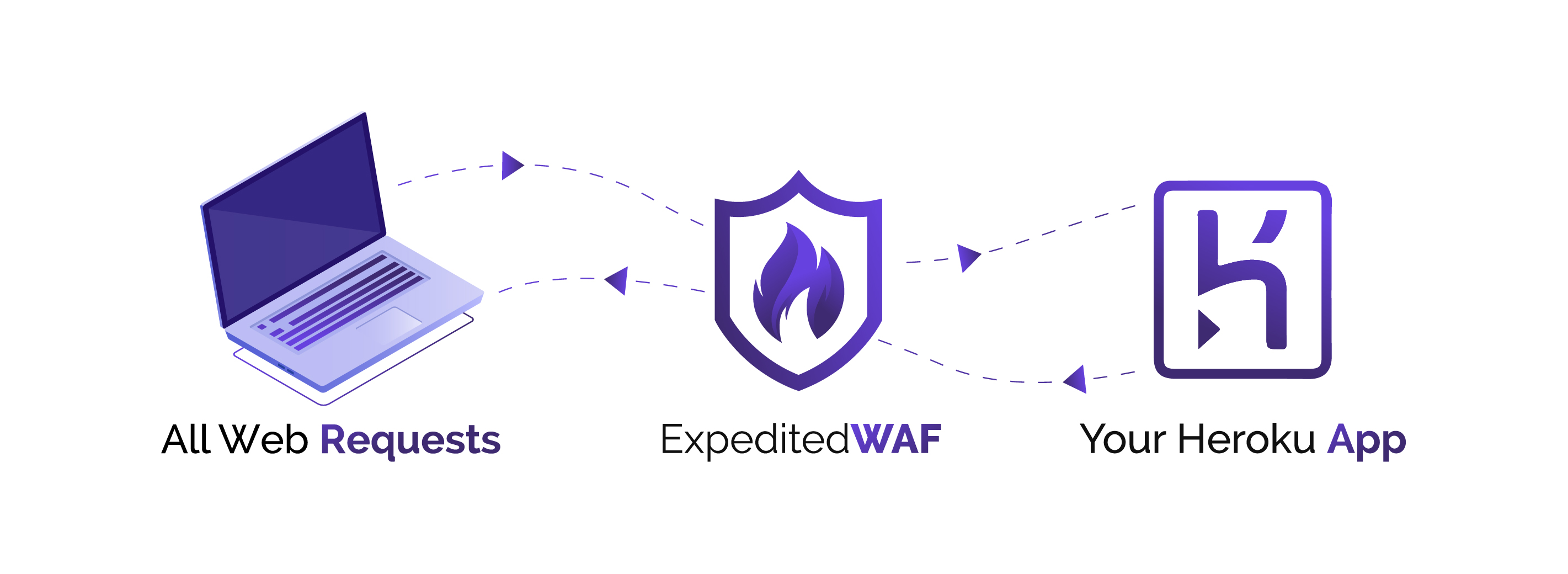 Expedited WAF | Heroku Dev Center